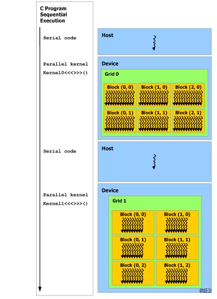 heterogeneous-programming